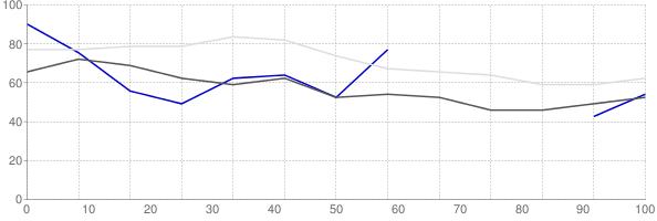 Rental vacancy rate in Wisconsin